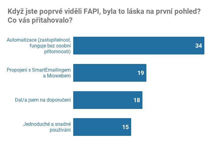 FAPI výhody