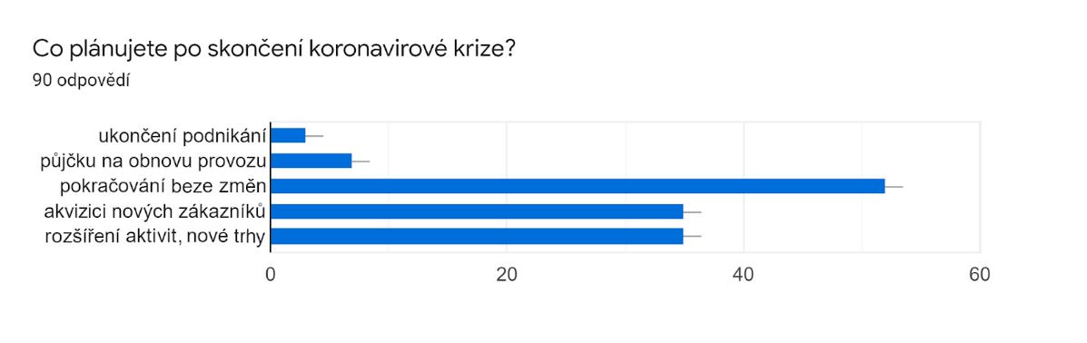 12 Co plánujete poskončení koronavirové krize